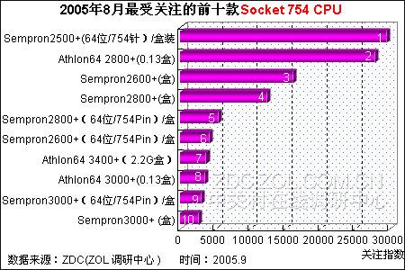 2500+猛虎出笼 8月最受关注754针CPU