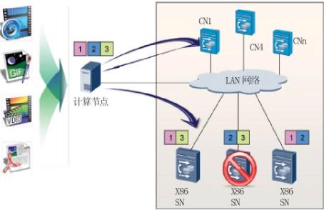 分布式文件系统满足安防视频监控新要求