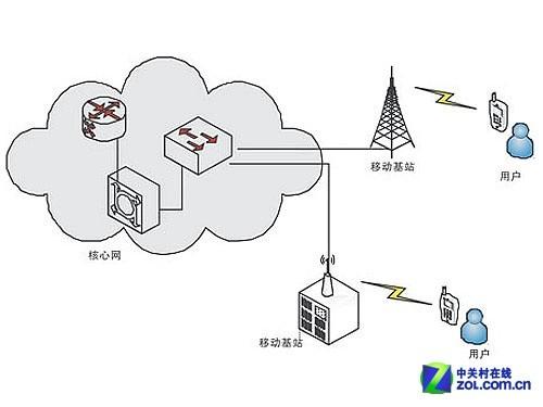 移动通信网络简图