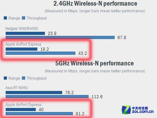传速超苹果新路由 TOTOLINK N350R首测