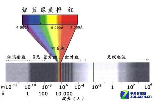 麦莎IR760红外滤镜评测