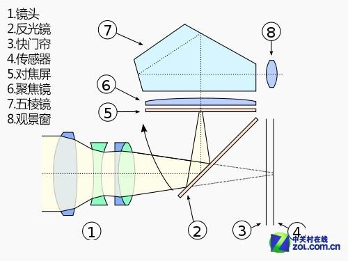 相机大百科 解析单反结构是什么以及得失