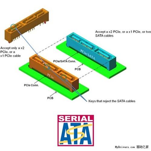 SATA3也落后了? SATA新接口标准将到来