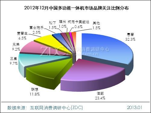 2012年12月中国多功能一体机市场分析报告