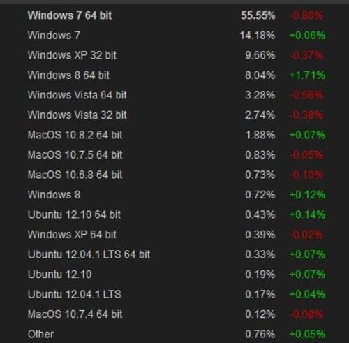 PC操作系统占有率新鲜出炉 Win8达到8%