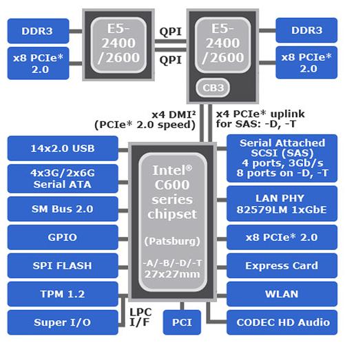 芯片组结构图(来源:intel)