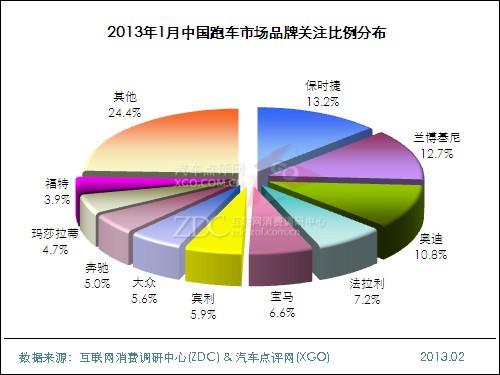 2013年1月中国跑车市场分析报告