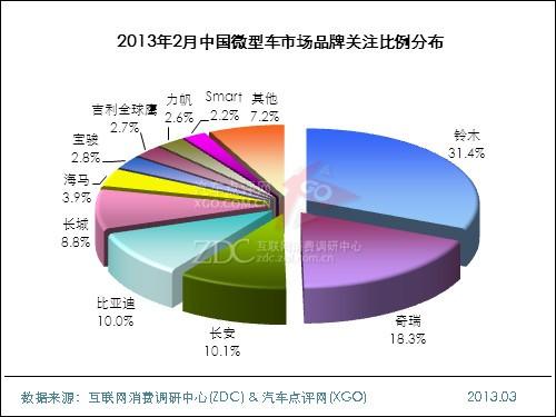 2013年2月中国微型车市场分析报告