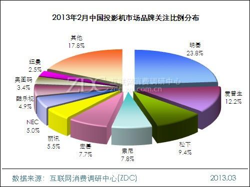 2013年2月中国投影机市场分析报告