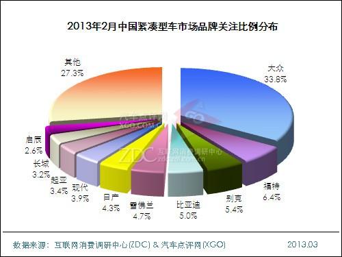 2013年2月中国紧凑型车市场分析报告