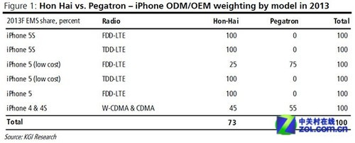 富士康不是唯一选择 新iPhone增OEM厂商