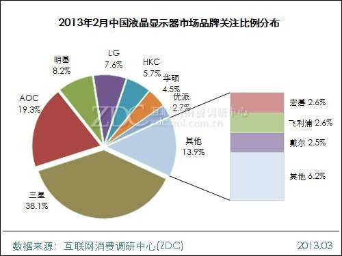 2013年2月中国液晶显示器市场分析报告