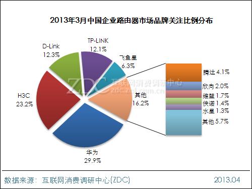 2013年3月中国企业路由器市场分析报告
