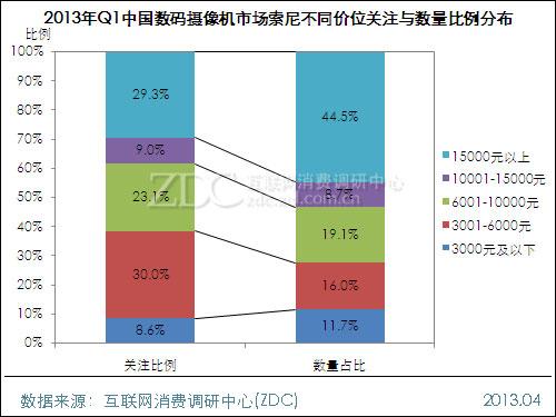 索尼领跑中国DV市场 关注份额持续上涨
