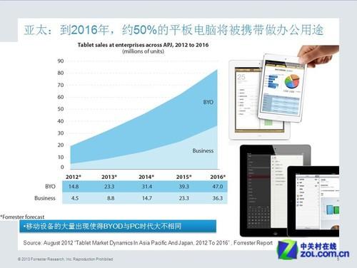 Forrester副总裁王平:从BYOD到BYOT转变