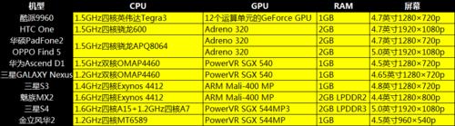 榨乾手機GPU! 安卓3DMark測試成績比一比