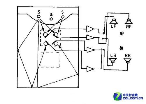 而环绕立体声就需要多个音源来实现了,就是我们通常所说的家庭影院系统,通常音源需要在4个以上。其实只有左前方和右前方的音源是普通立体声的主声道音响,而左后方和右后方为环绕声道。重放声道数多于由音源数量决定的声道数的音响系统中,采用某种手段实现立体声和环绕音效,称之为模拟立体声以及环绕声系统。 与重放声道的数量、音响数量决定的声道数两者相等的立体声和环绕声在音质上拥有不同,它只是营造出立体化很多环绕效果而已。我们常见的虚拟立体声技术也会采用在耳机中,使用软件拓展来实现虚拟立体声音效,这就是为什么有的耳机仅仅是