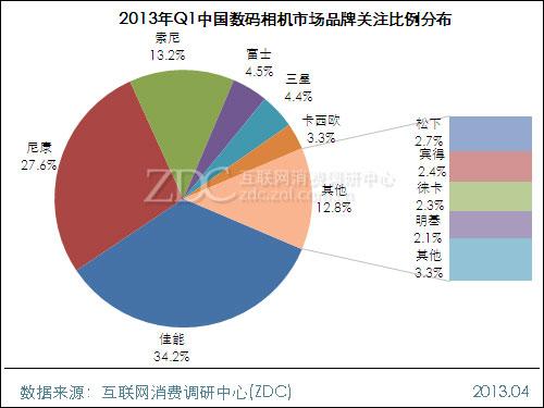2013年第一季度中国数码相机市场研究报告