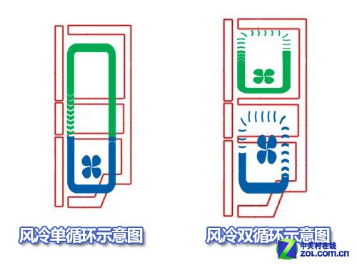 单循环与双循环工作示意图   目前市场上的风冷冰箱主要分成单循环、双循环和三循环几种。单循环是指冷冻室、冷藏室与变温室共用一套风路循环系统,冷风在几个间室间循环流动。这就不可避免的带来食物的风干和串味的问题,为解决这一问题,有厂商推出了风冷双循环冰箱,冷冻室是一套风路循环系统,冷藏室与变温室用另外一套系统,两套系统之间完全隔离,解决了不同间室内的食物相互串味的问题。至于三循环冰箱,则是冷冻、冷藏、变温三个间室都是独立的风路循环系统,将串味和风干的问题解决得更为彻底。当然,风路循环系统的数量越多,也就意味