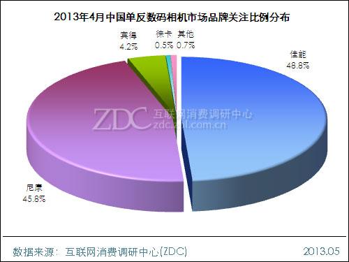 2013年4月中国单反数码相机市场分析报告