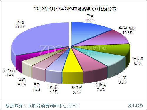 2013年4月中国GPS市场分析报告