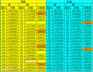 《热血海贼王》紫装升橙装费用列表一览