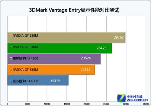 CPU性能小幅拔高 Haswell核显提升60%