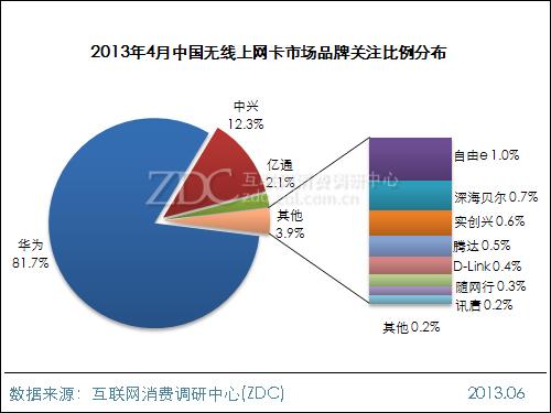 2013年4月中国无线上网卡市场分析报告