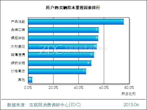 2013年中国触控本用户购买意向调查报告