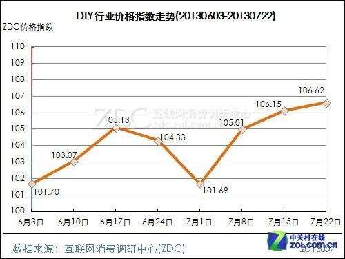 电脑手机影像均降1.35点 DIY办公网络均涨1.54点