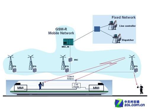 具有支持铁路调度视频控制,列车通信,支持通讯列车高速等列车,是为级特点片图片