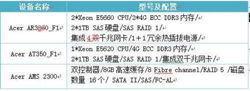 宏碁(Acer)共建德明财经科技大学校园网