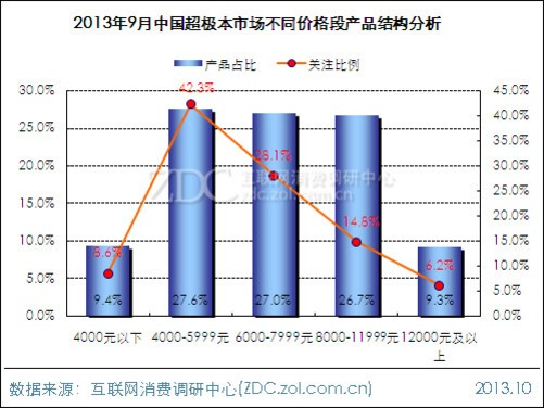 2、价格结构 •4000-5999元价格段产品关注度最高 ZDC统计数据显示,9月4000-5999元价格段产品密度最高,该价格段产品占比为为27.6%;6000-7999元与8000-119999元价格段以27.0%和26.7%的产品占比排在第二和第三位。产品关注度方面,4000-5999元价格段产品关注度最高,与其它价格段相比领先优势明显。