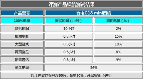 全能娱乐小战士 台电G18 mini四核评测
