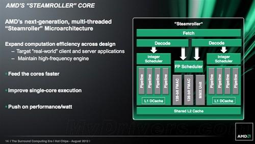 AMD:Kaveri APU年底出货 明年初零售