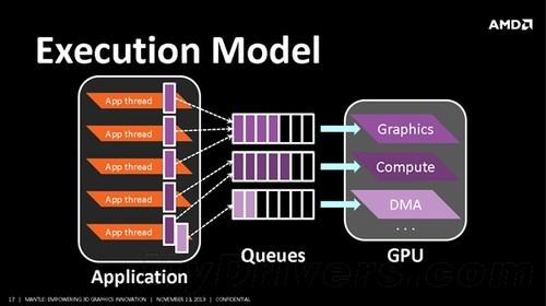 AMD的Mantle让GPU效率提升 N卡也可使用