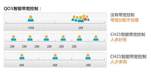 Tenda腾达CH21  450M企业级无线路由首选