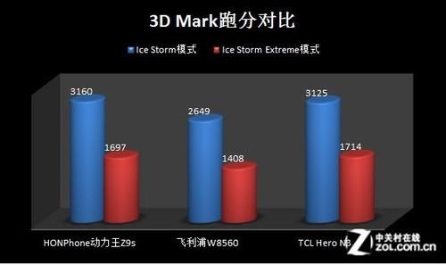 5000mAh持久动力 HONPhone动力王Z9s评测