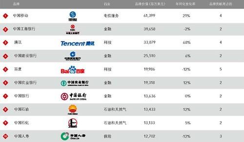 BrandZ 2014最具价值中国品牌 移动四连冠