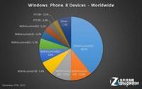 诺基亚:12月其手机超92%的WP8市场份额