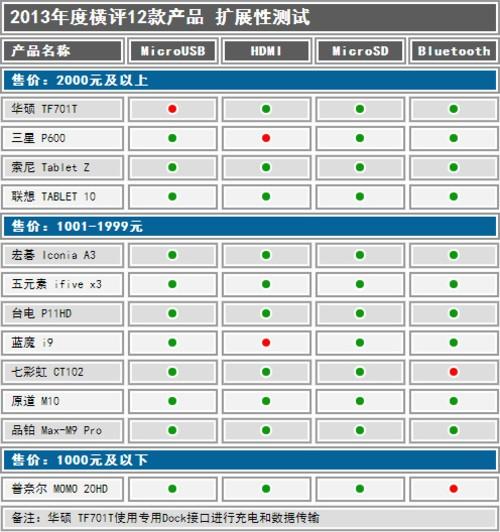平板表单界面设计