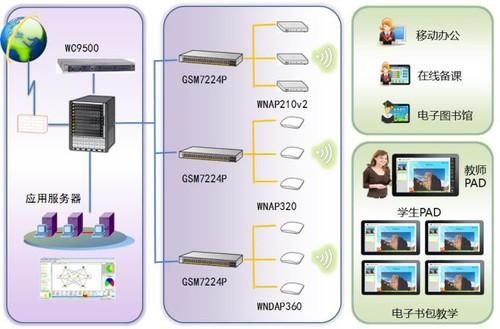 netgear助力青岛开发区实验初中电子书包建设