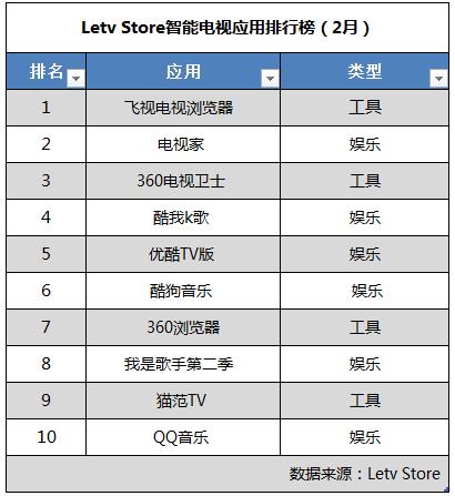 乐视Letv Store发布2月应用排行 飞视浏览器居首