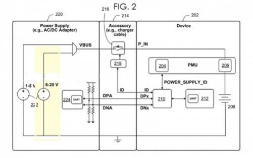 追溯苹果将为未来iOS设备配备此款充电器的原因,基本上可以解释为,目前iOS设备的充电时长约为1小时到12小时不等,如此长的时间,与5V的电压这一限制因素有着密不可分的关系。随着更大容量电池即将成为标配的市场化趋势,5V的电压限制已经不能满足用户日益追求快速充电的需求。