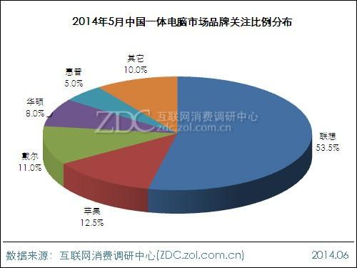 2014年5月中国一体电脑市场分析报告