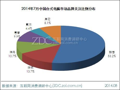 2014年7月中国台式电脑市场分析报告