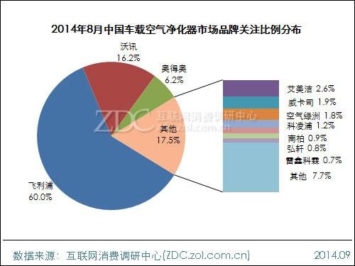2014年8月车载空气净化器市场分析报告