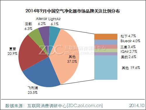 2014年9月中国空气净化器市场分析报告