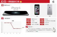 iPhone6降价200 本周京东热销手机排行