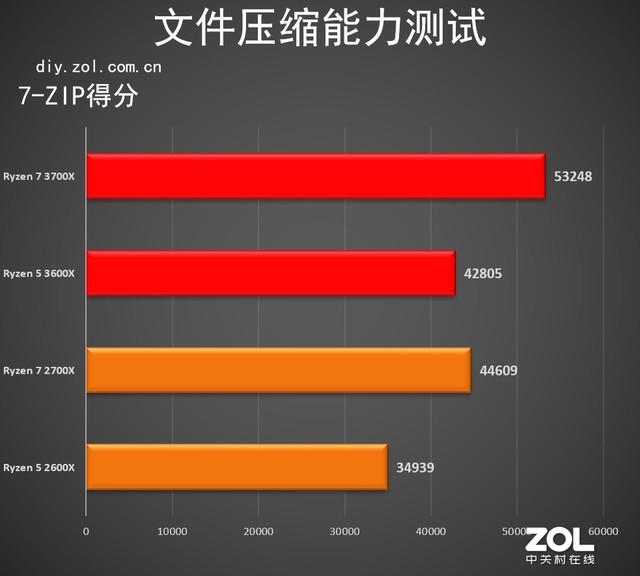 yy网上兼职培训流程,AMD Ryzen 5 3600X首测 竟然超过2700X